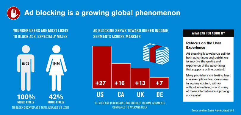 Ad blocking growth [comScore report]