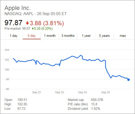 Apple share price