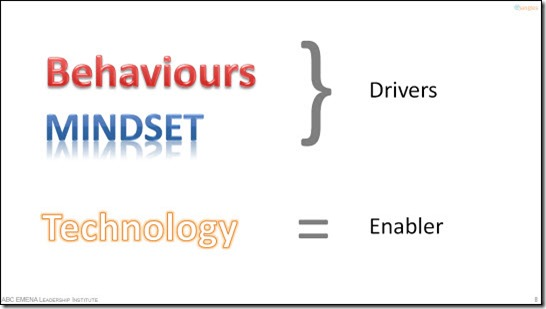 Behaviours, Mindset, Technology