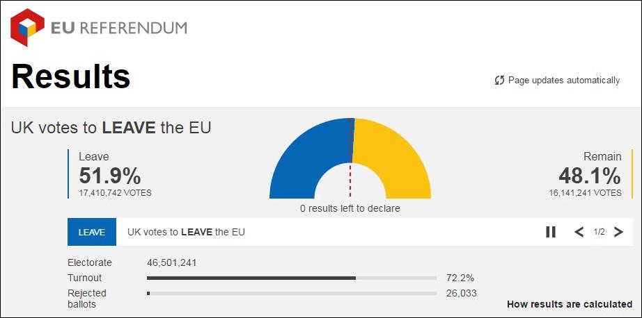 EU Referendum results [graphic]