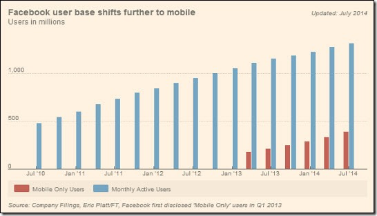 Facebook mobile advertising growth /via FT