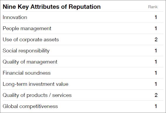 Nine key attributes of Google's reputation
