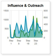 influenceoutreach