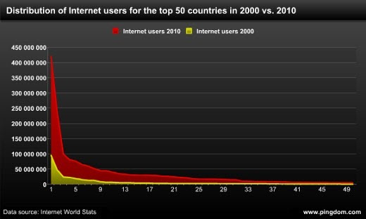 internetdistribution2000vs2010