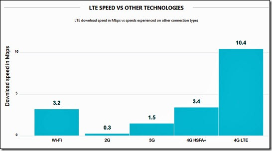 4G LTE experiences and faster everything • NevilleHobson.com