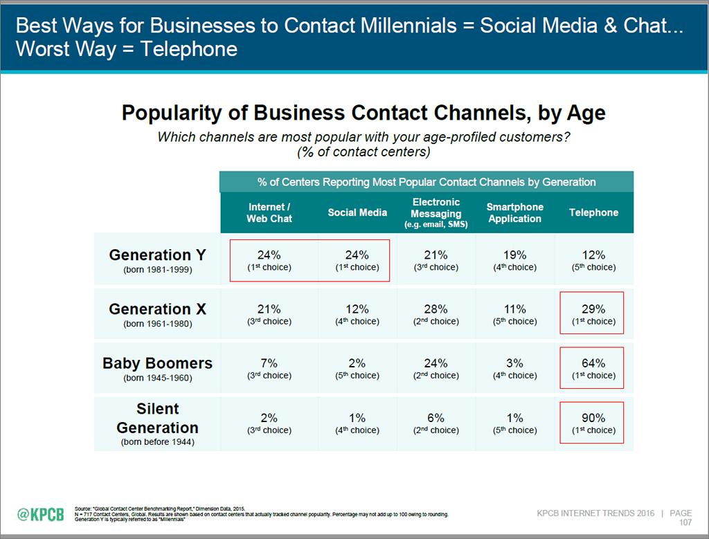 Internet Trends 2016 - slide 107