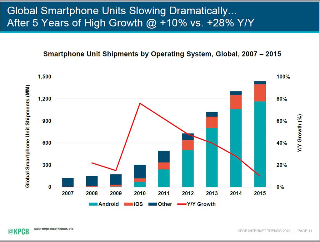 Internet Trends 2016 - slide 11