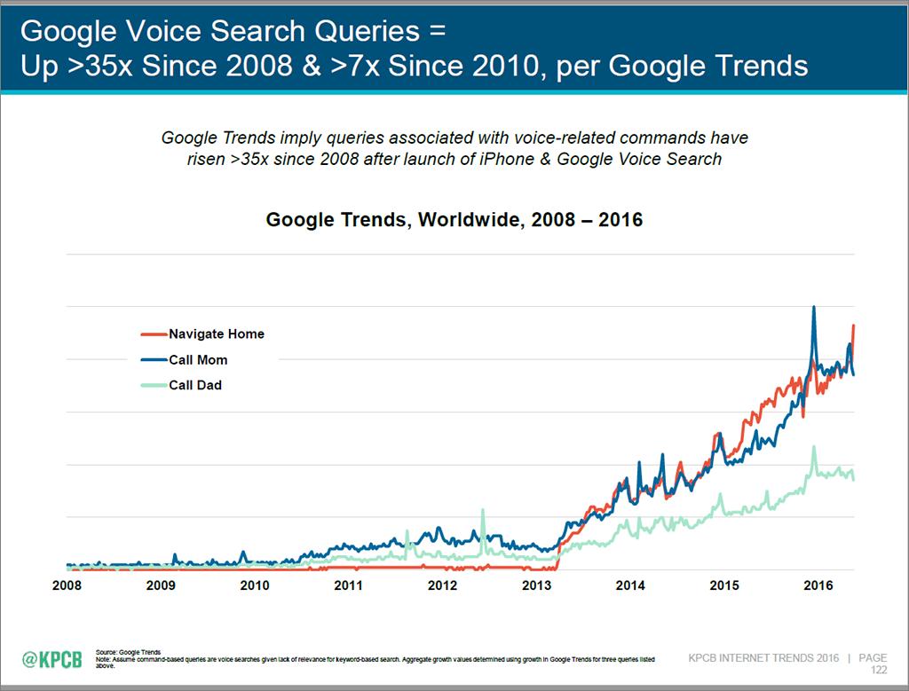 Internet Trends 2016 - slide 122