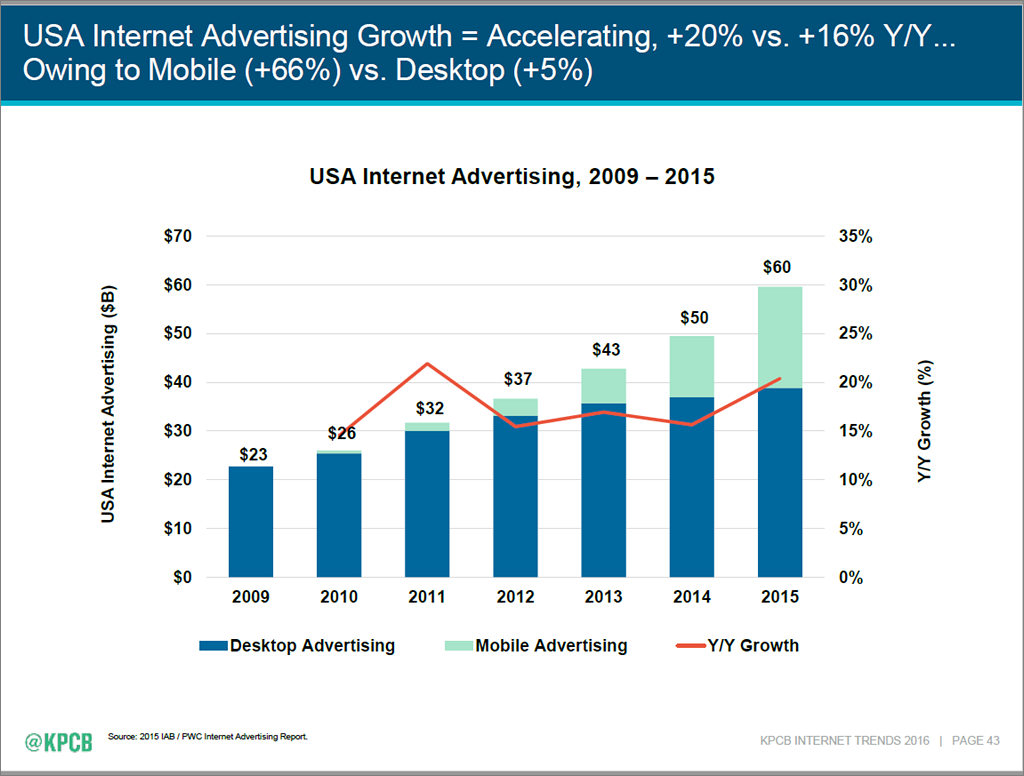Internet Trends 2016 - slide 43