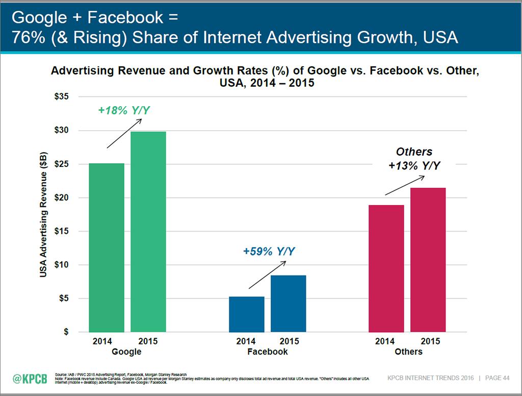 Internet Trends 2016 - slide 44