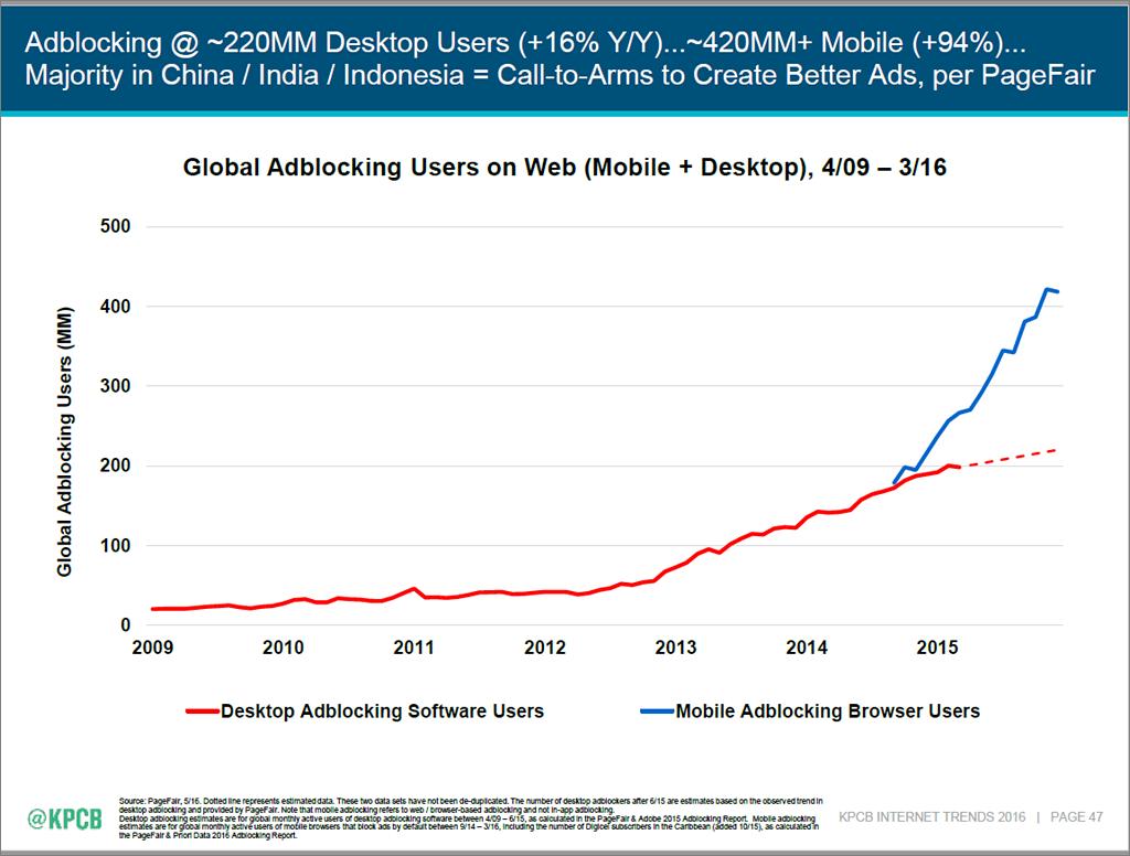 Internet Trends 2016 - slide 47
