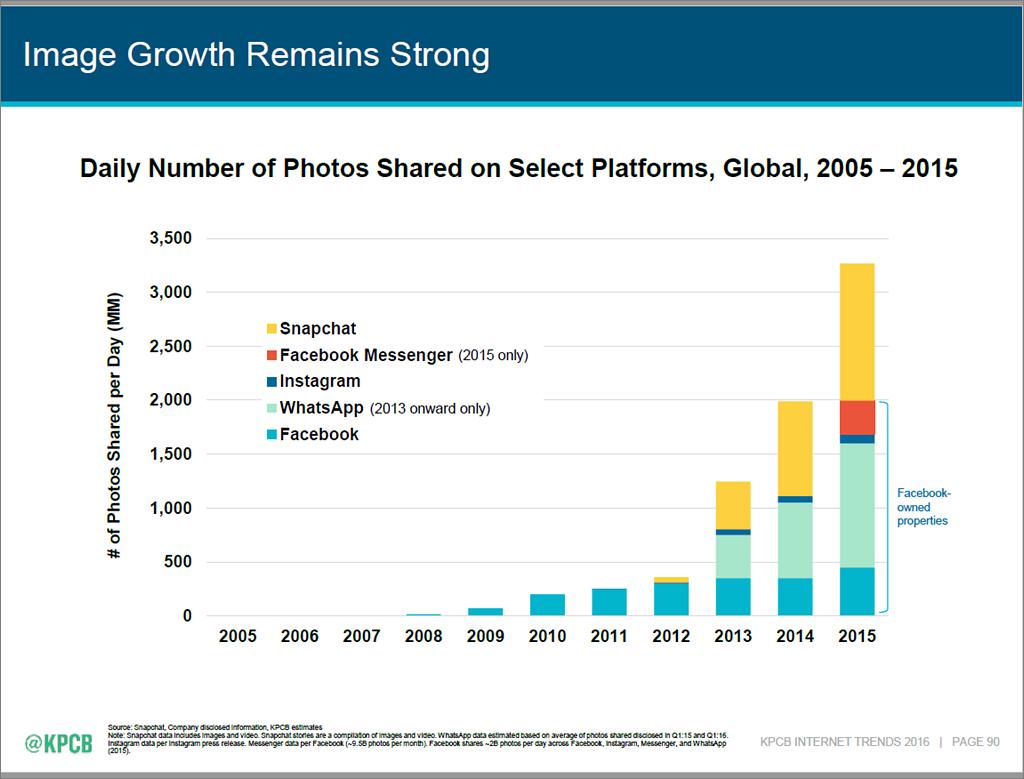 Internet Trends 2016 - slide 90