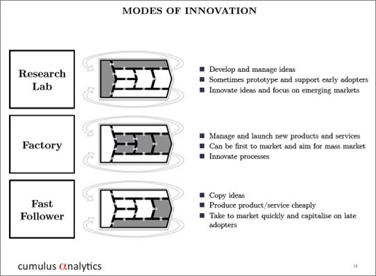 modesofinnovation