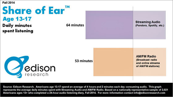 Share of Ear
