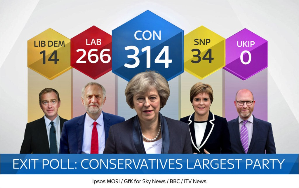 Exit poll / via Sky News