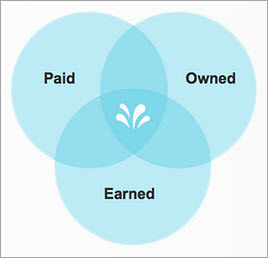Paid Owned Earned