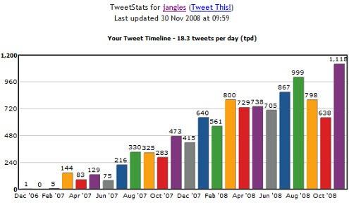 tweetstats-timeline
