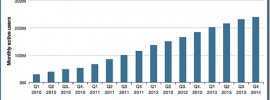twitter-monthly-active-users-worldwide-as-of-q4-2013-701477.jpg