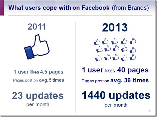 What users cope with on Facebook